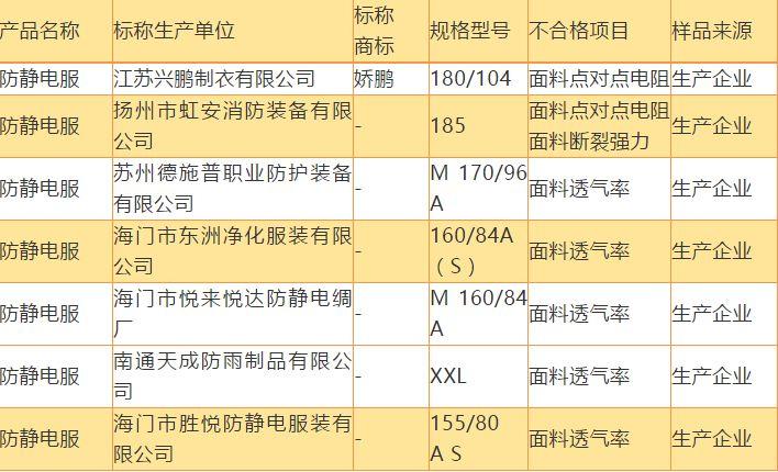 江苏质监局爆出防静电服不合格率为13乐平.5%!并直接点明是哪些企业乐平